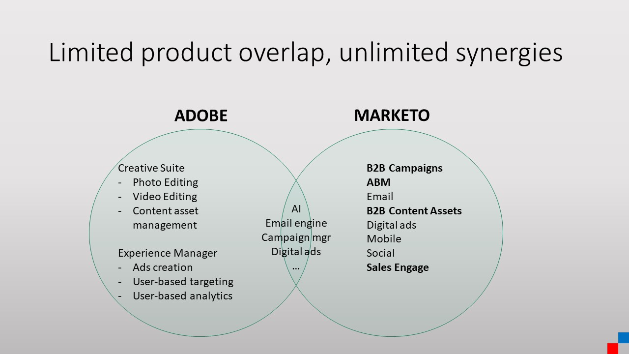 Adobe Marketo product synergies and overlap