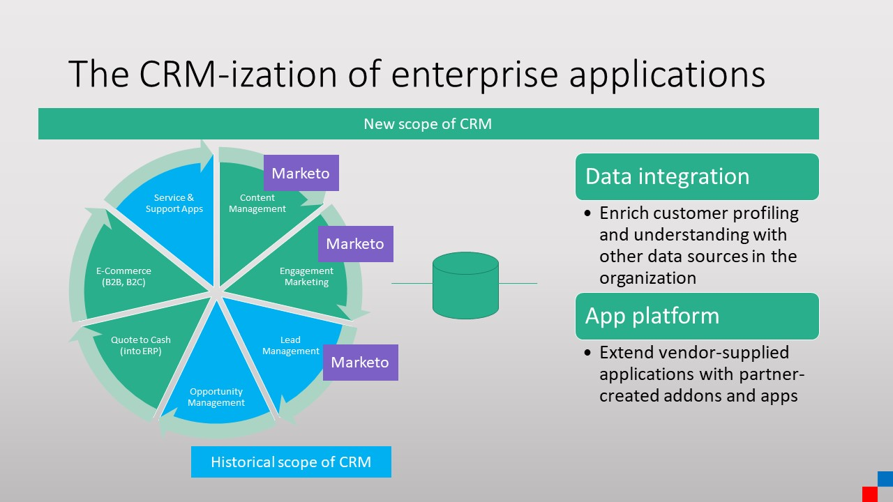 CRM-ization of software - Marketo example 3