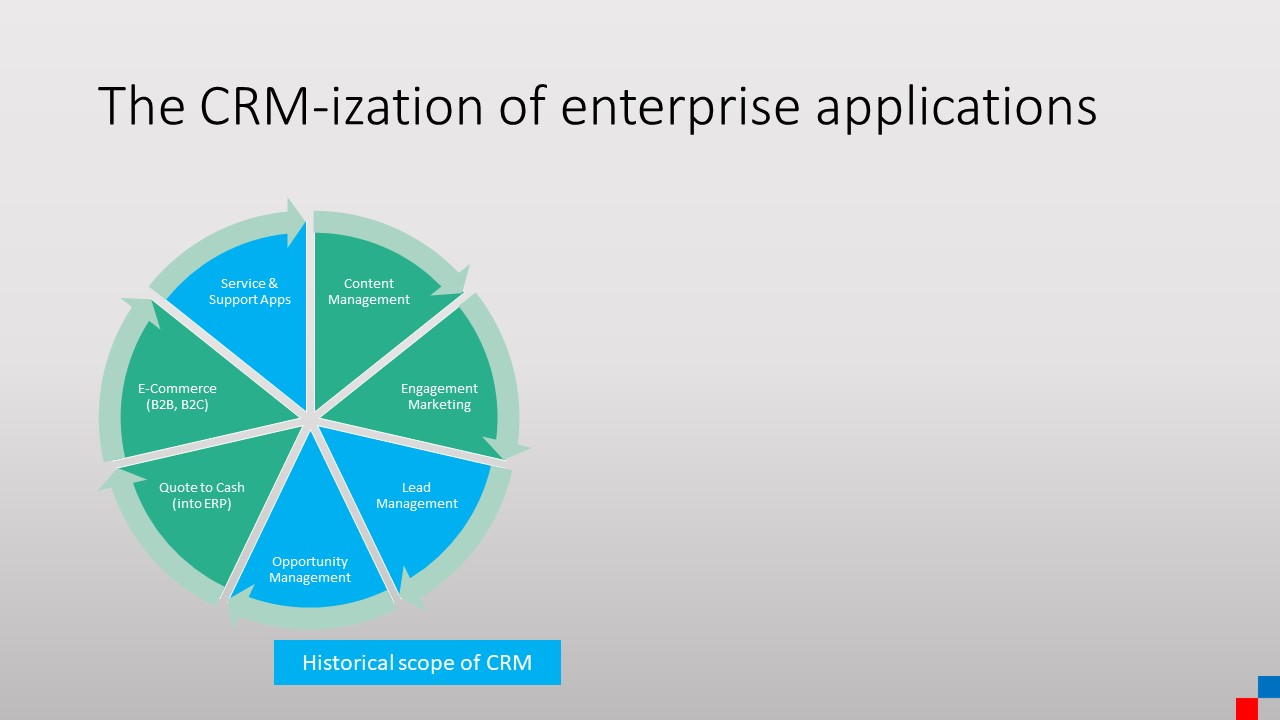 CRM-ization of software - marketo example